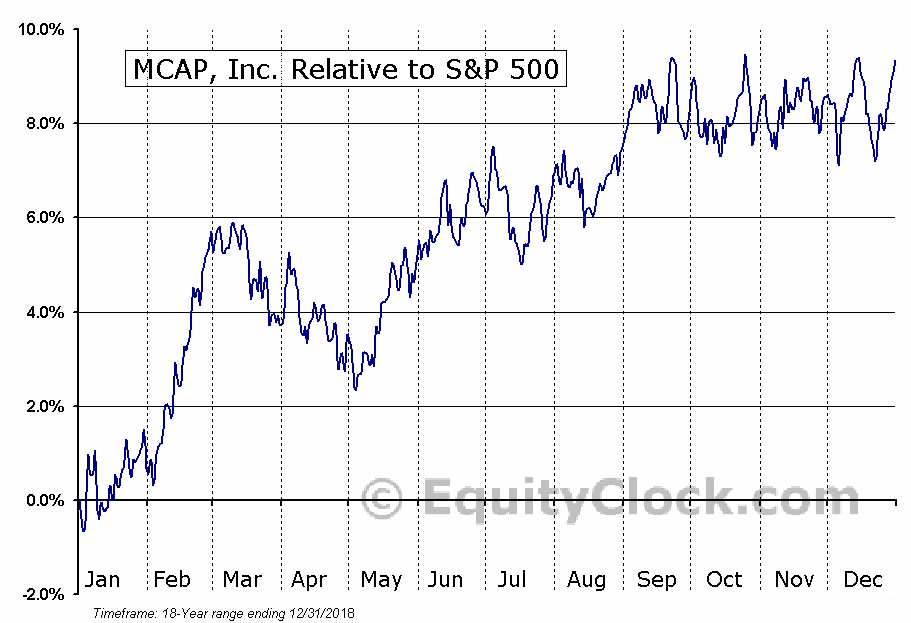 MKP.TO Relative to the S&P 500