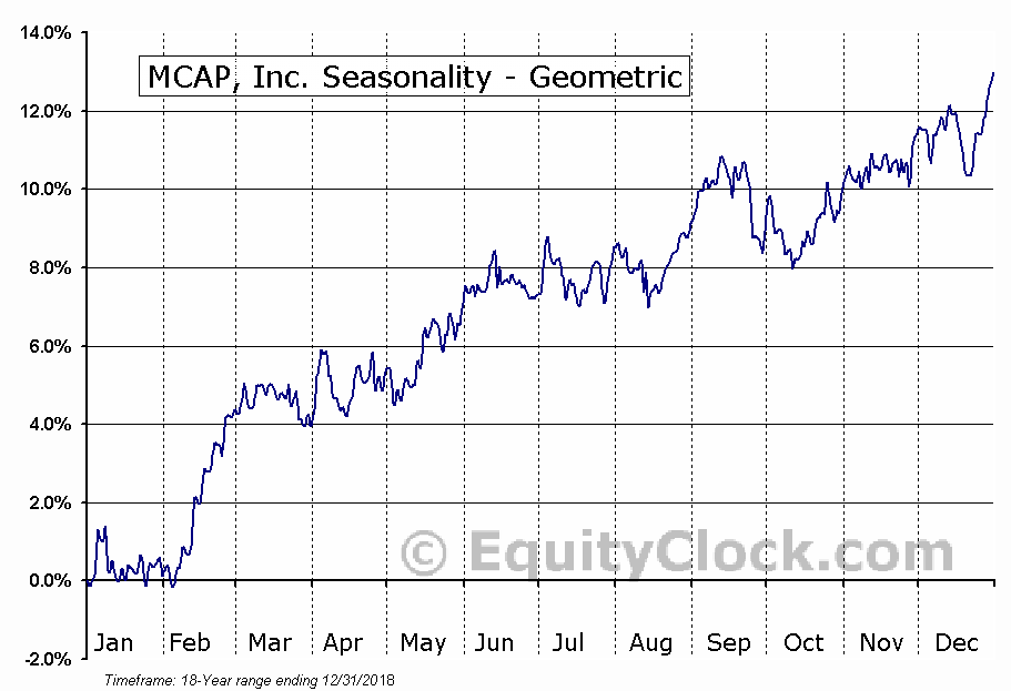 MCAP, Inc. (TSE:MKP.TO) Seasonality
