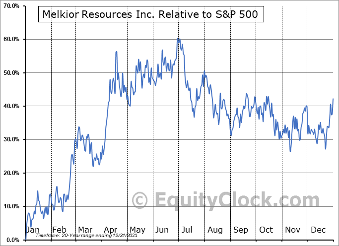 MKR.V Relative to the S&P 500