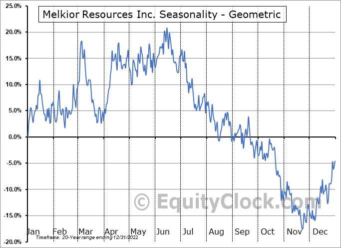 Melkior Resources Inc. (TSXV:MKR.V) Seasonality