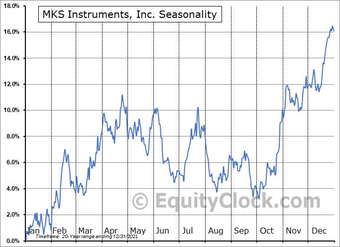 MKS Instruments, Inc. Seasonal Chart