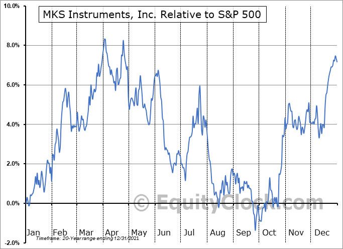 MKSI Relative to the S&P 500