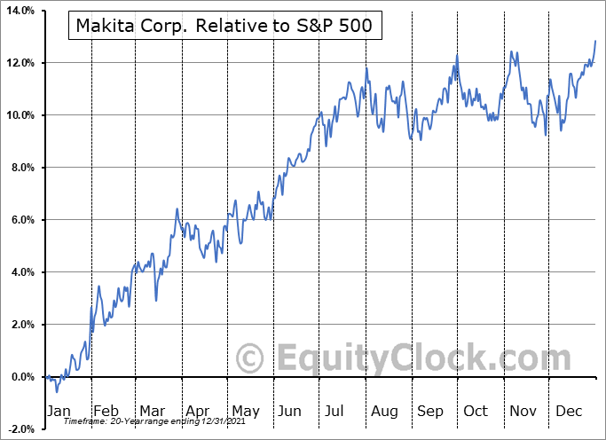 MKTAY Relative to the S&P 500