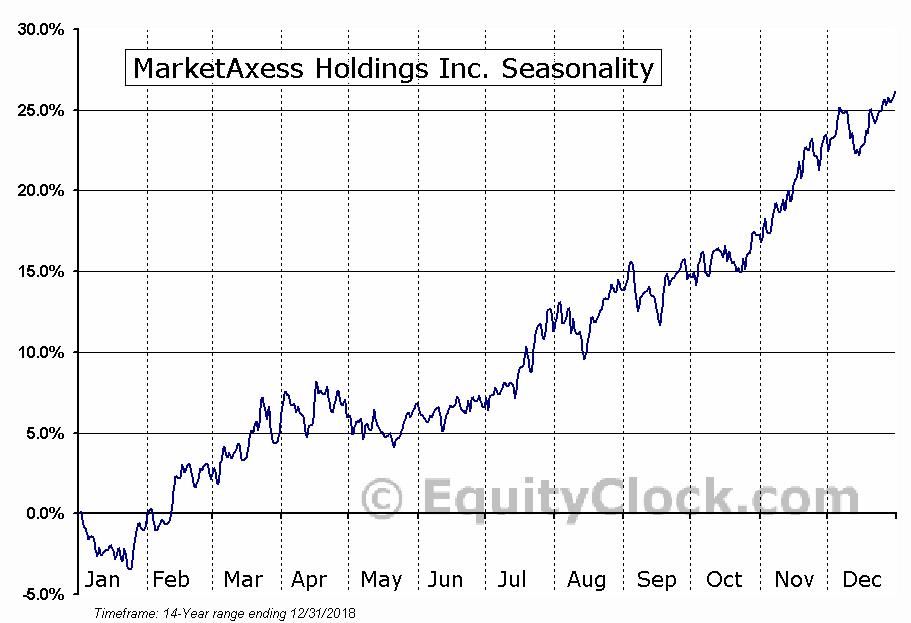 MarketAxess Holdings, Inc. Seasonal Chart