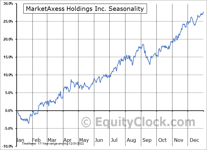 MarketAxess Holdings, Inc. Seasonal Chart