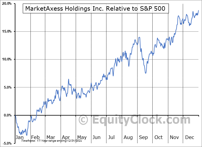 MKTX Relative to the S&P 500