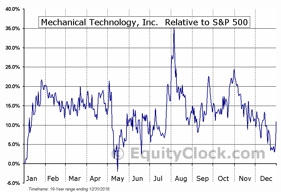 MKTY Relative to the S&P 500