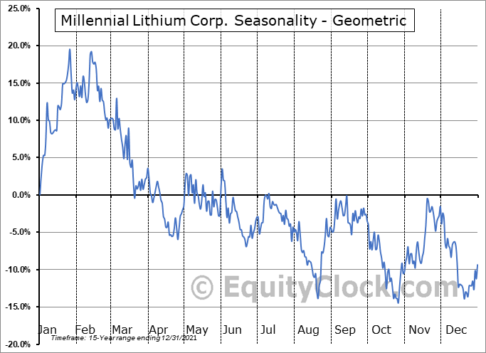 Millennial Lithium Corp. (TSXV:ML.V) Seasonality