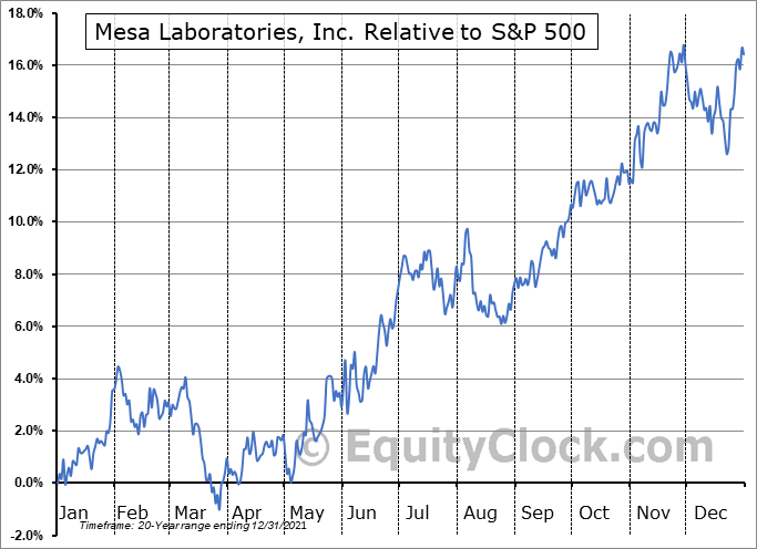 MLAB Relative to the S&P 500