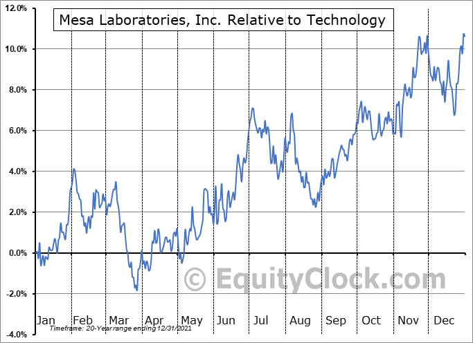 MLAB Relative to the Sector