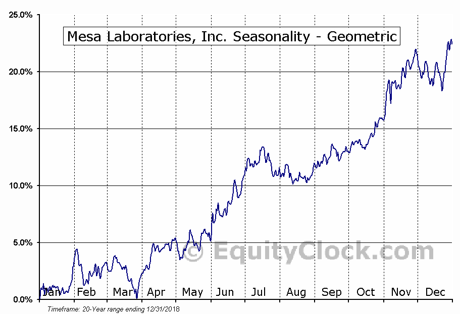 Mesa Laboratories, Inc. (NASD:MLAB) Seasonality