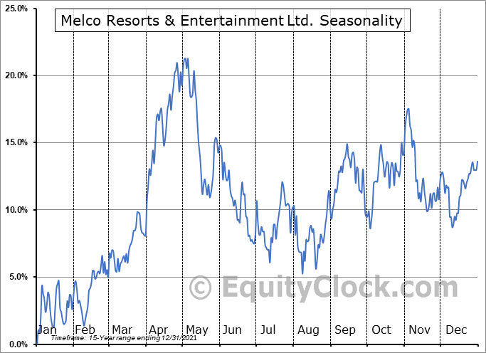 Melco Resorts & Entertainment Limited Seasonal Chart