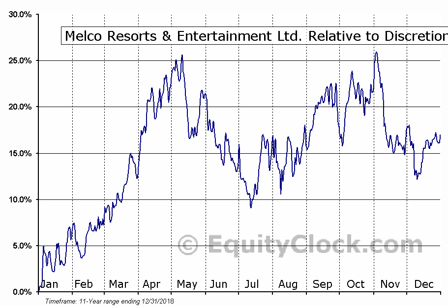 MLCO Relative to the Sector