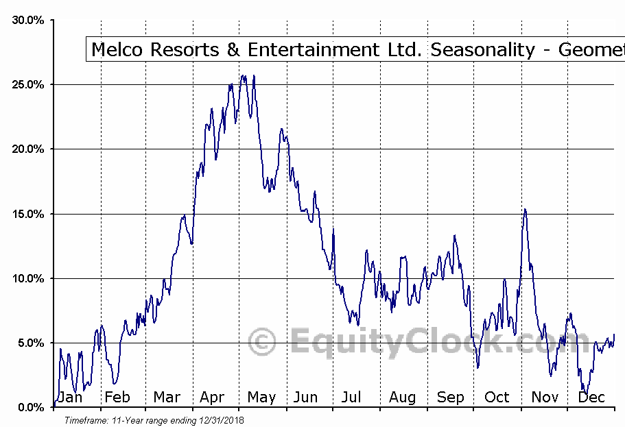 Melco Resorts & Entertainment Ltd. (NASD:MLCO) Seasonality