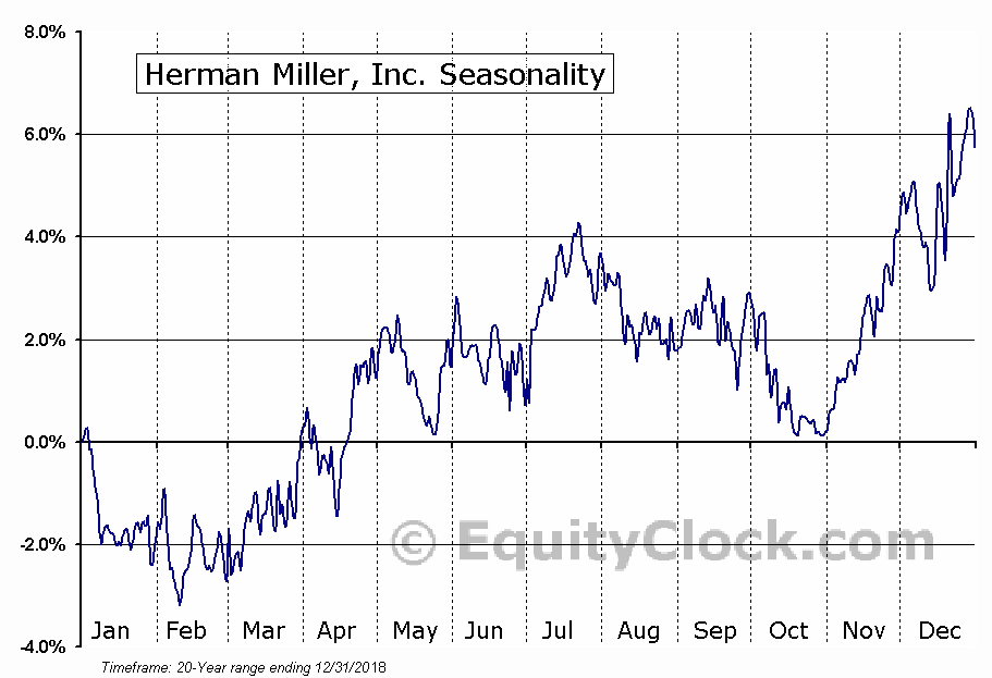 Herman Miller, Inc. (MLHR) Seasonal Chart