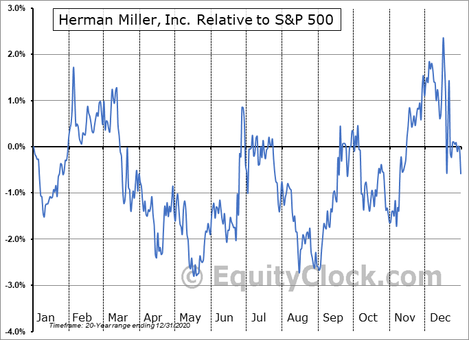 MLHR Relative to the S&P 500