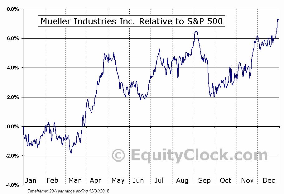 MLI Interactive Chart Mueller Industries Inc  Stock