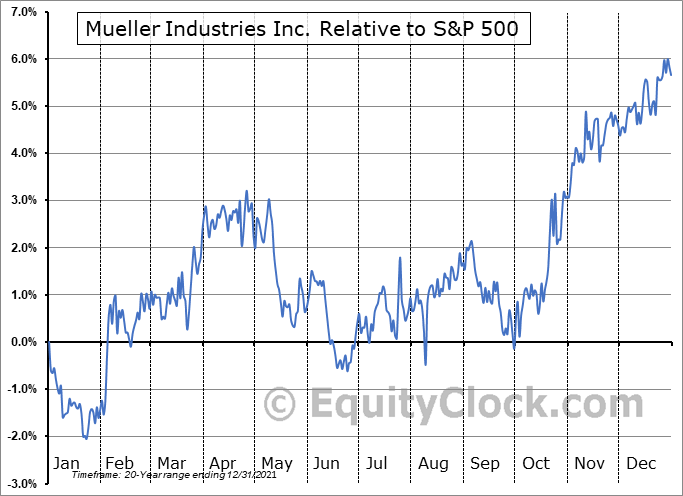 MLI Relative to the S&P 500