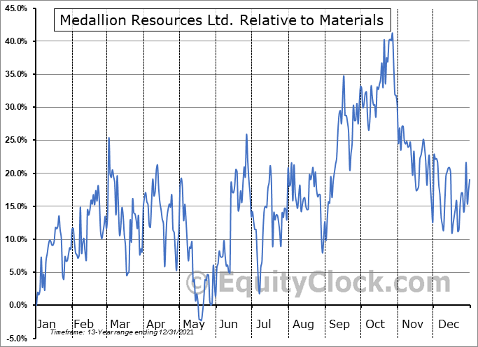 MLLOF Relative to the Sector
