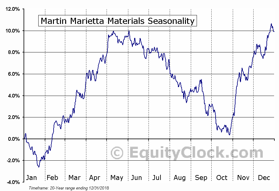 Martin Marietta Materials, Inc. (MLM) Seasonal Chart