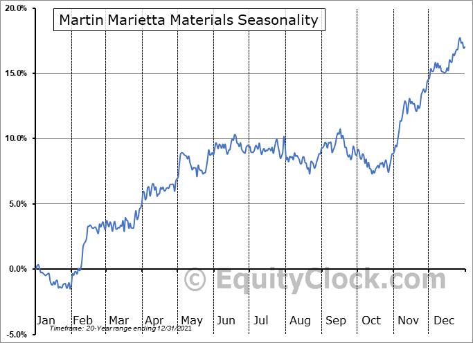 Martin Marietta Materials, Inc. Seasonal Chart