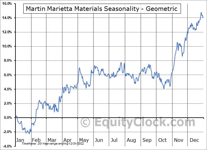 Martin Marietta Materials (NYSE:MLM) Seasonality