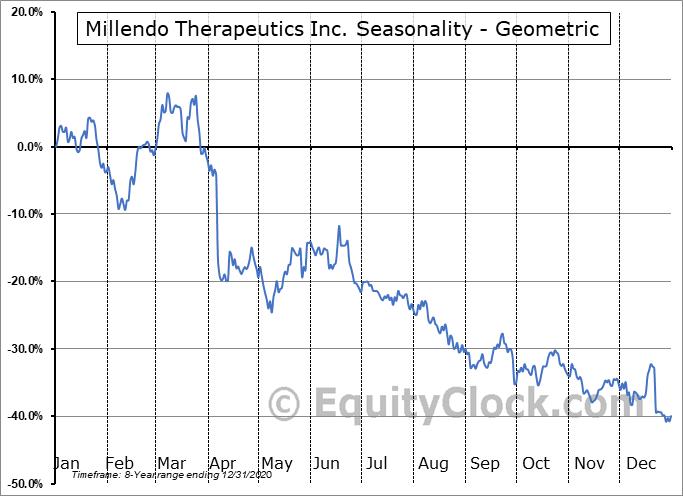 Millendo Therapeutics Inc. (NASD:MLND) Seasonality