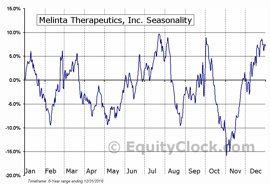 Melinta Therapeutics, Inc. (MLNT) Seasonal Chart
