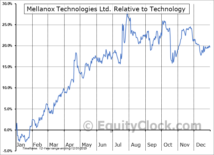 MLNX Relative to the Sector