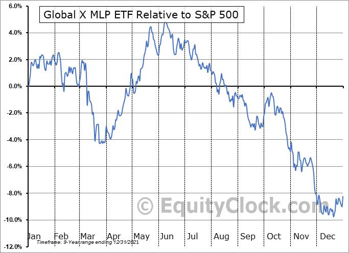 MLPA Relative to the S&P 500