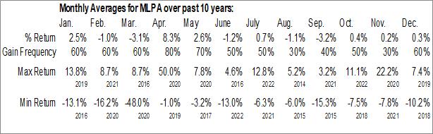 Monthly Seasonal Global X MLP ETF (AMEX:MLPA)