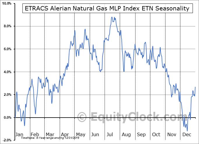ETRACS Alerian Natural Gas MLP Index ETN (NYSE:MLPG) Seasonality