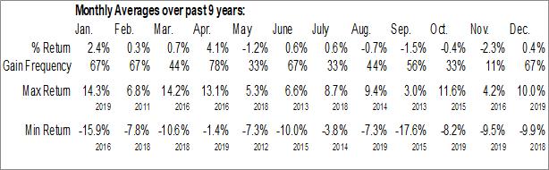 Monthly Seasonal ETRACS Alerian Natural Gas MLP Index ETN (NYSE:MLPG)