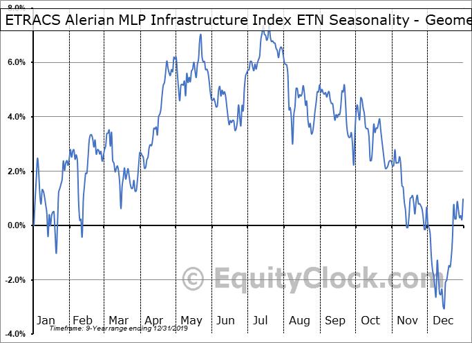 ETRACS Alerian MLP Infrastructure Index ETN (NYSE:MLPI) Seasonality
