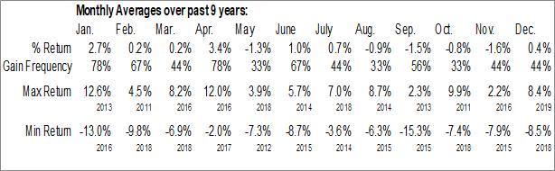 Monthly Seasonal ETRACS Alerian MLP Infrastructure Index ETN (NYSE:MLPI)