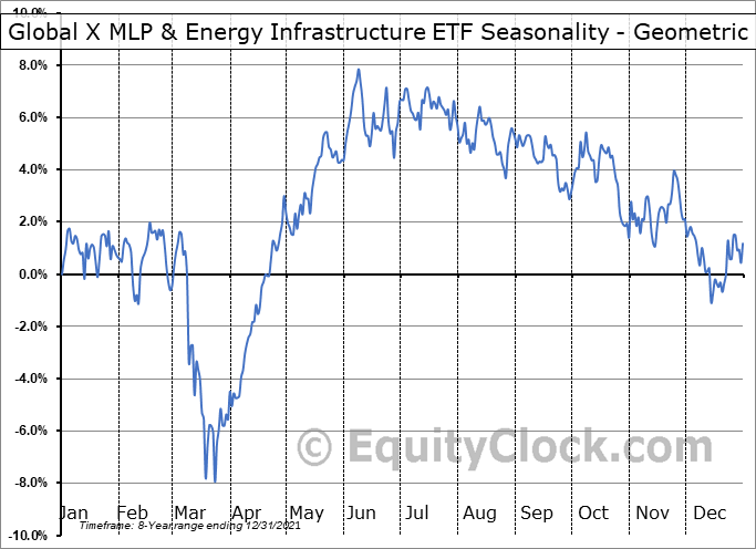 Global X MLP & Energy Infrastructure ETF (AMEX:MLPX) Seasonality