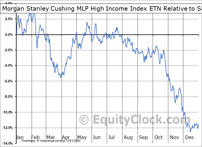 MLPY Relative to the S&P 500