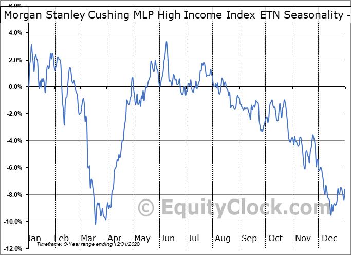 Morgan Stanley Cushing MLP High Income Index ETN (NYSE:MLPY) Seasonality