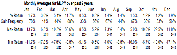 Monthly Seasonal Morgan Stanley Cushing MLP High Income Index ETN (NYSE:MLPY)