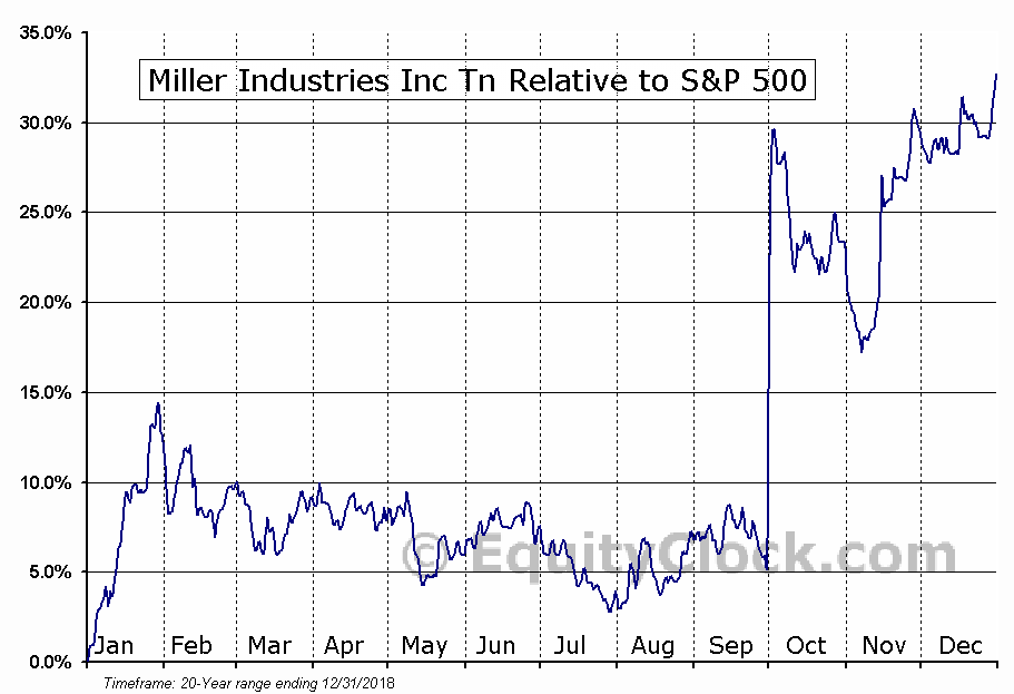 MLR Relative to the S&P 500