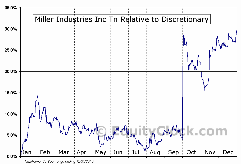 MLR Relative to the Sector