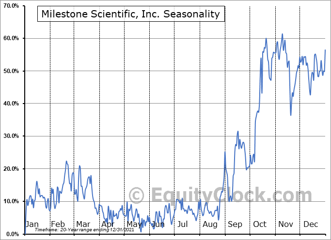 Milestone Scientific, Inc. (AMEX:MLSS) Seasonality