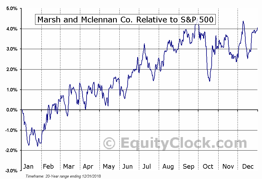 MMC Relative to the S&P 500