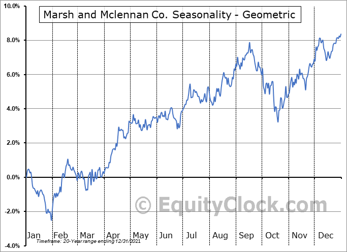 Marsh and Mclennan Co. (NYSE:MMC) Seasonality