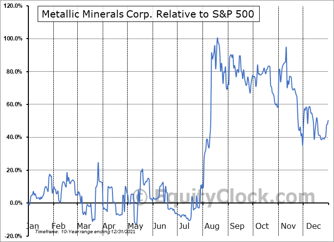MMG.V Relative to the S&P 500