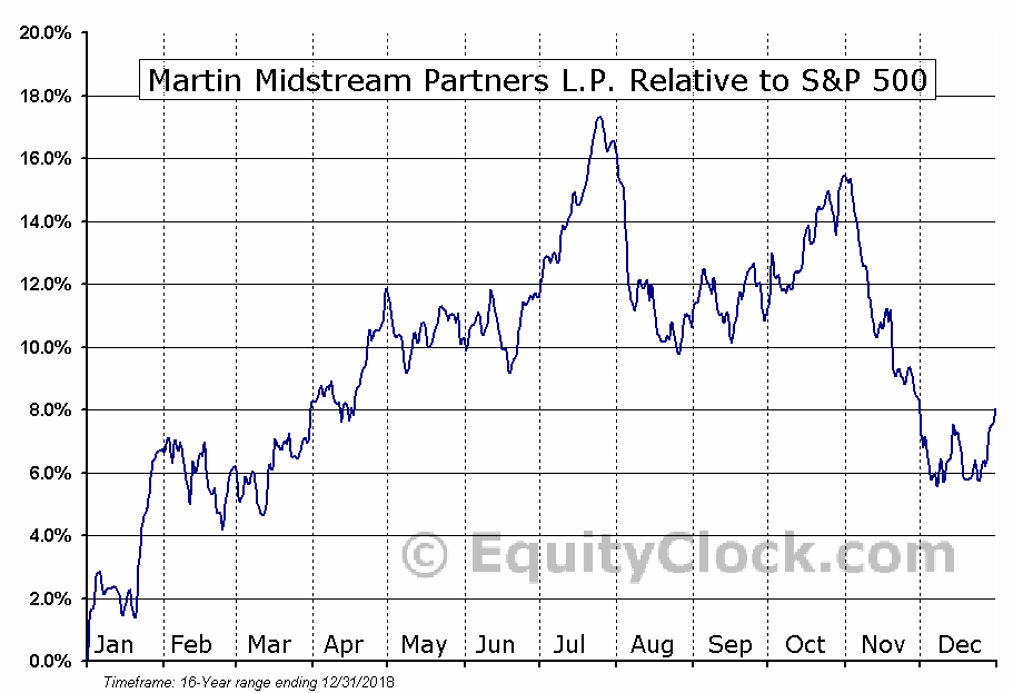 MMLP Relative to the S&P 500