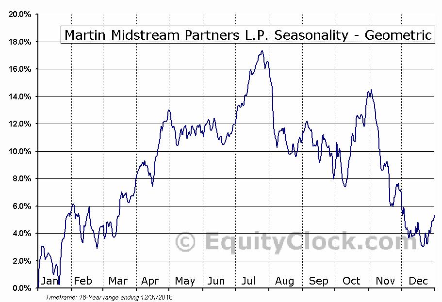 Martin Midstream Partners L.P. (NASD:MMLP) Seasonality