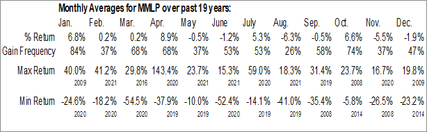 Monthly Seasonal Martin Midstream Partners L.P. (NASD:MMLP)