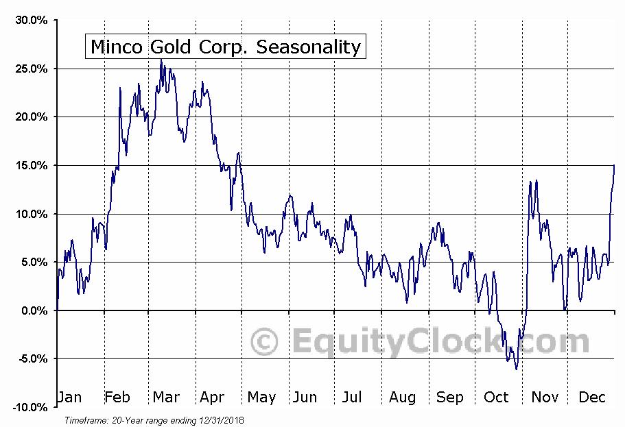 Minco Gold Corp. (TSXV:MMM) Seasonality