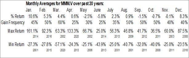 Monthly Seasonal Minco Gold Corp. (TSXV:MMM)